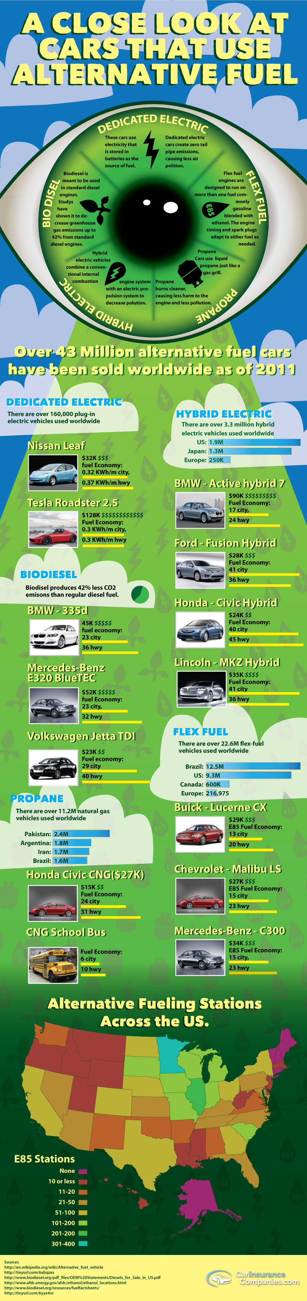 Alternative Fuel Cars Compared