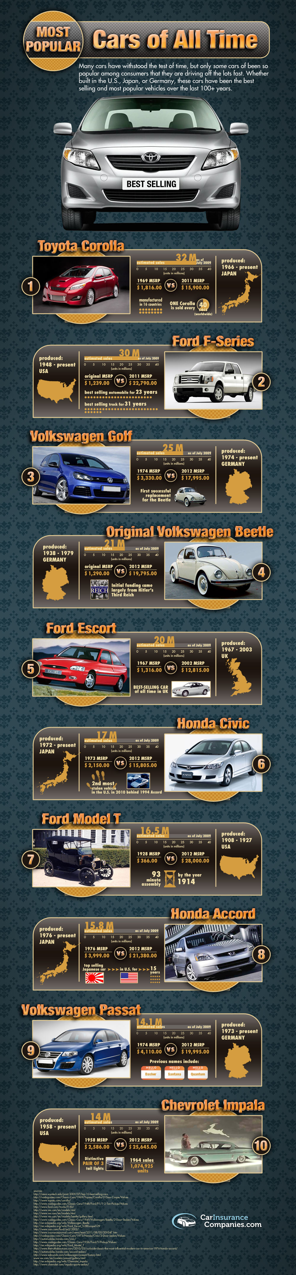 Best Selling Cars