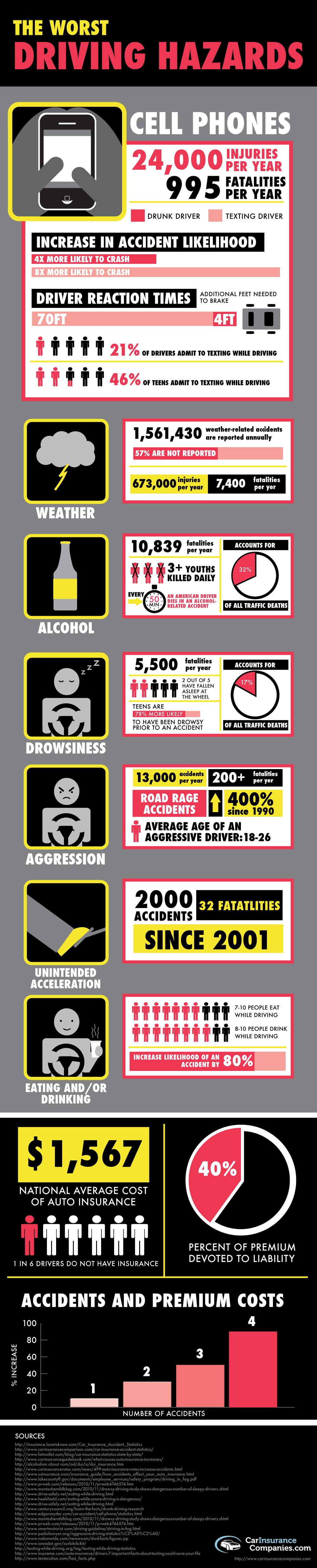 Dangerous Driving Statistics
